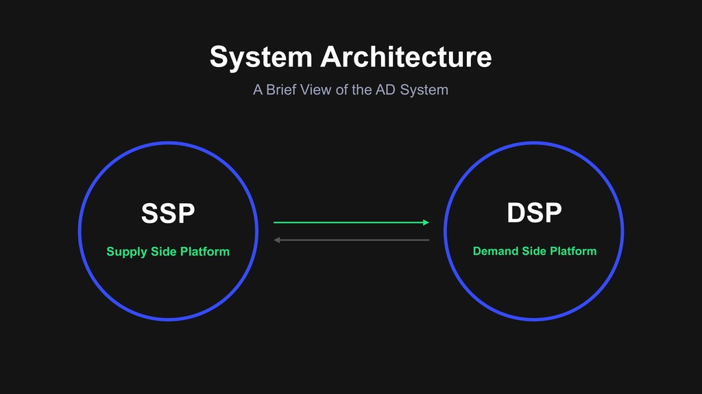 System Architecture Supply Side Platform SSP De...