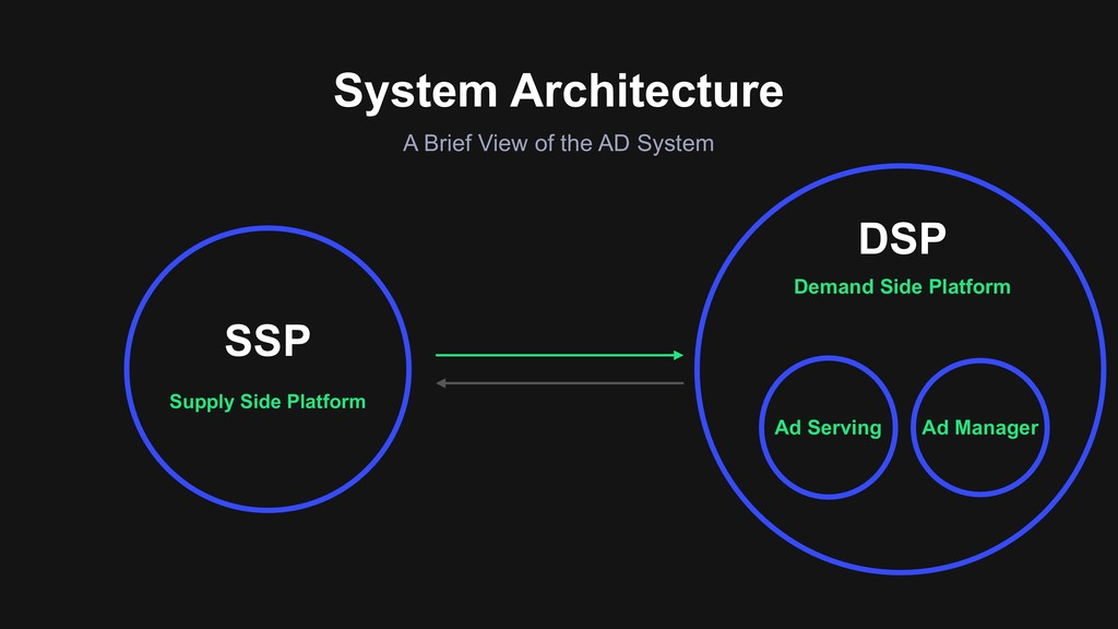 Supply Side Platform SSP Demand Side Platform D...