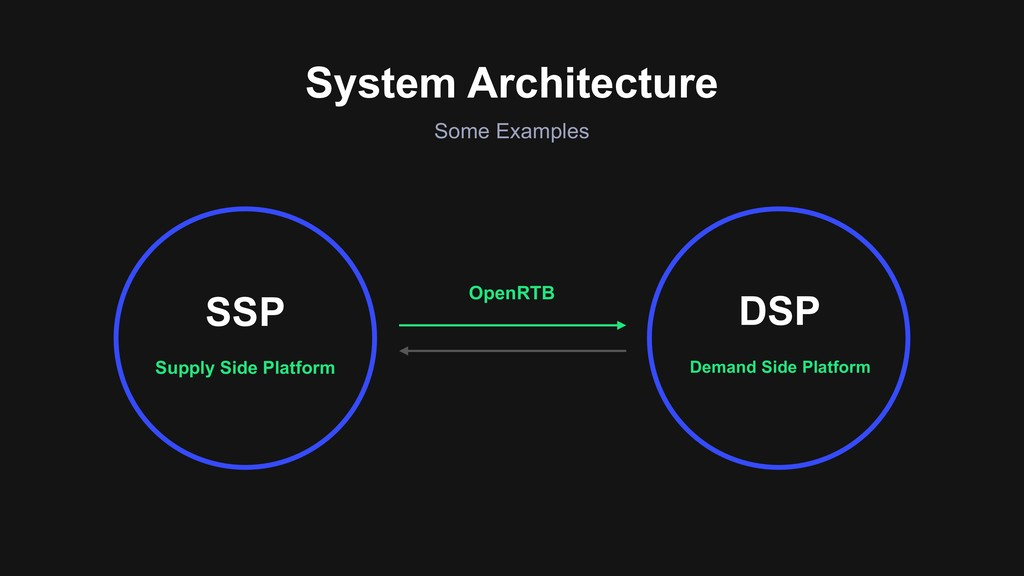 System Architecture Some Examples Supply Side P...