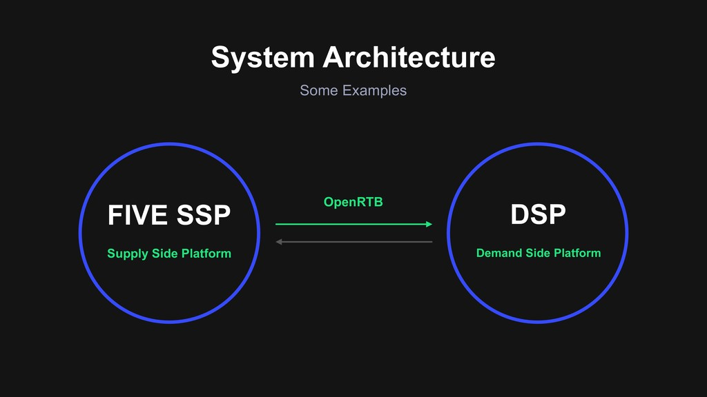 Some Examples System Architecture Supply Side P...