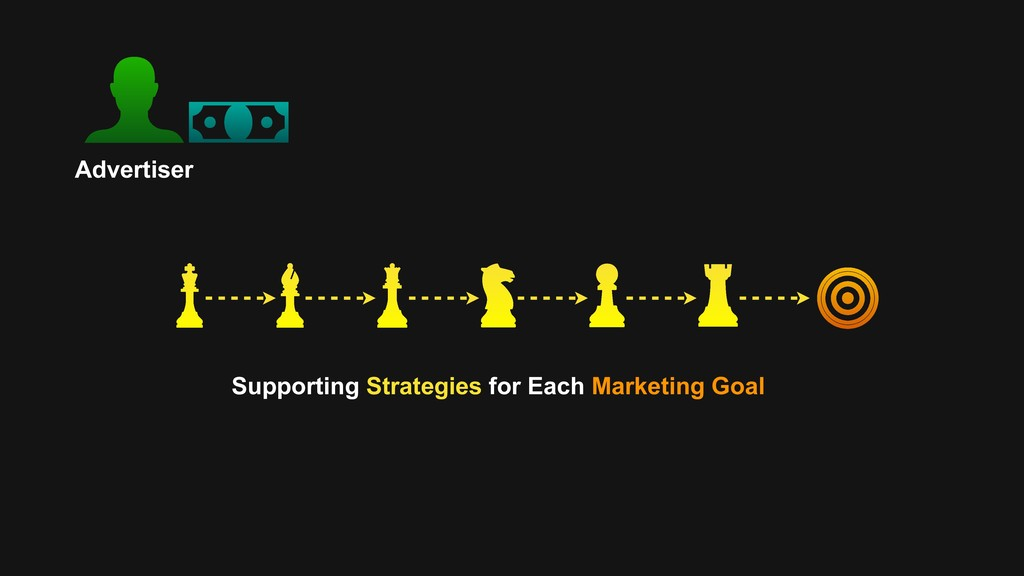 Advertiser Supporting Strategies for Each Marke...