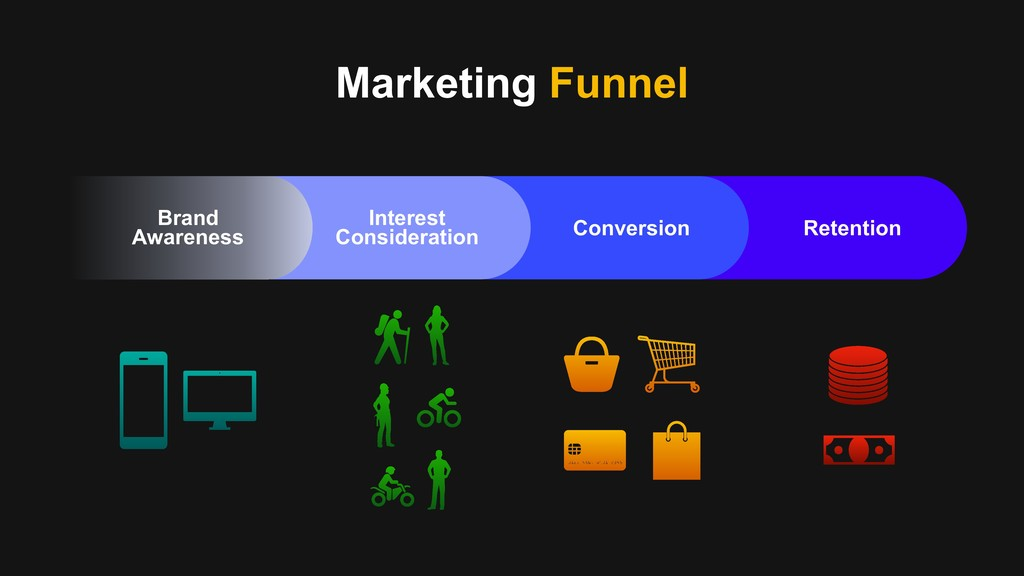 Marketing Funnel Interest Consideration Convers...