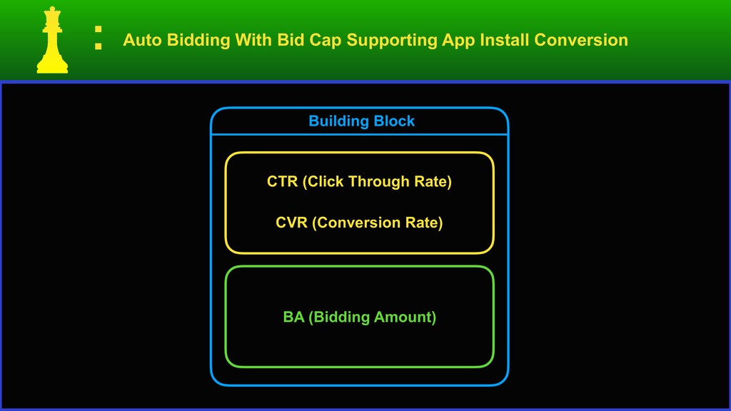 Auto Bidding With Bid Cap Supporting App Instal...
