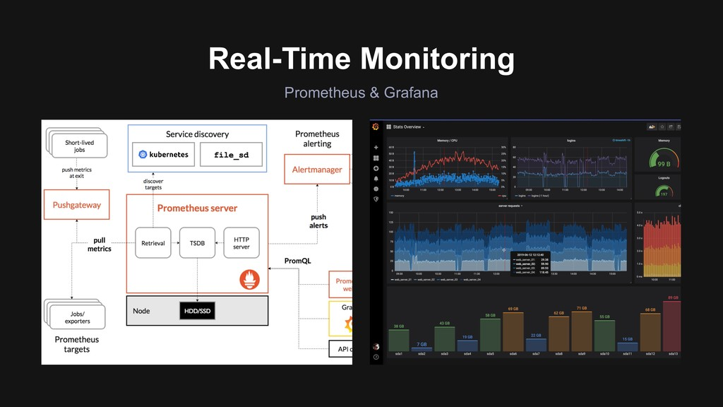 Prometheus & Grafana Real-Time Monitoring