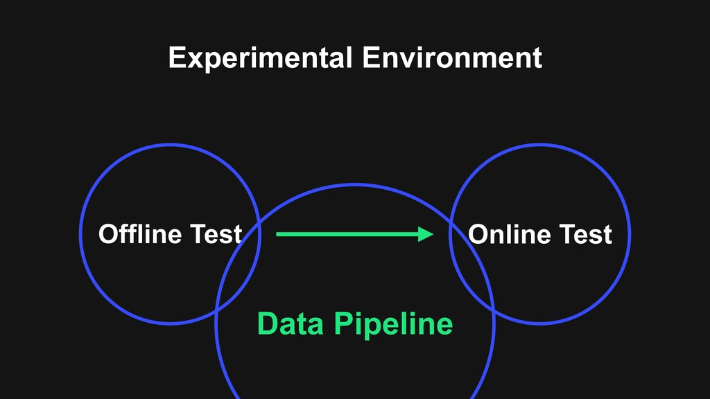 Experimental Environment Offline Test Online Te...