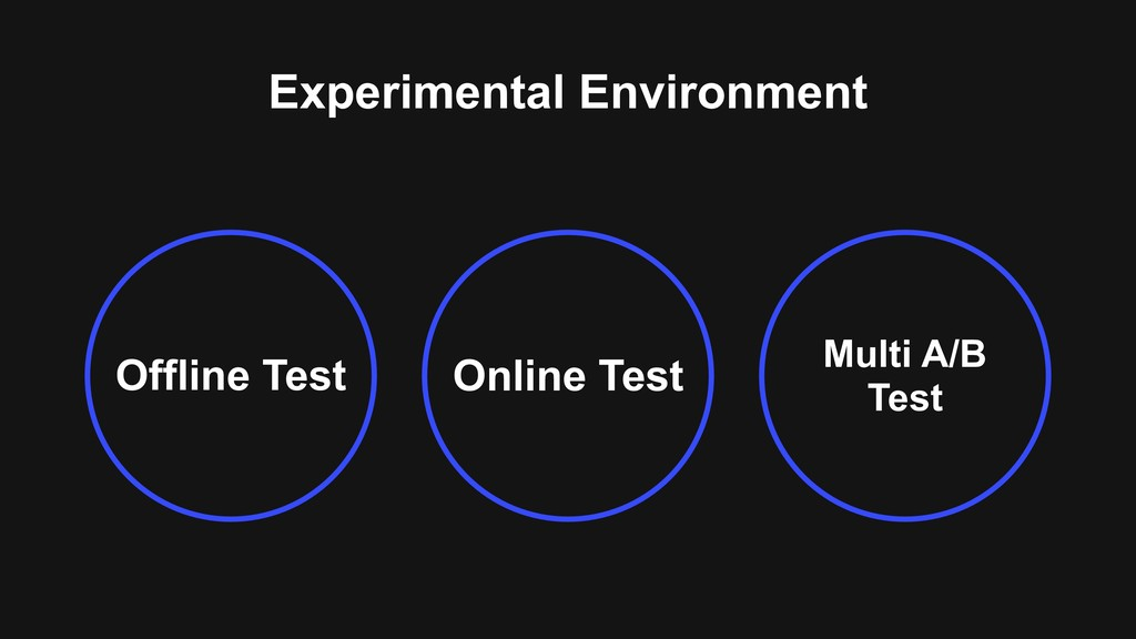 Online Test Offline Test Multi A/B Test Experim...