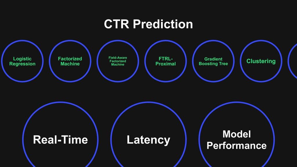 Latency Real-Time Model Performance CTR Predict...