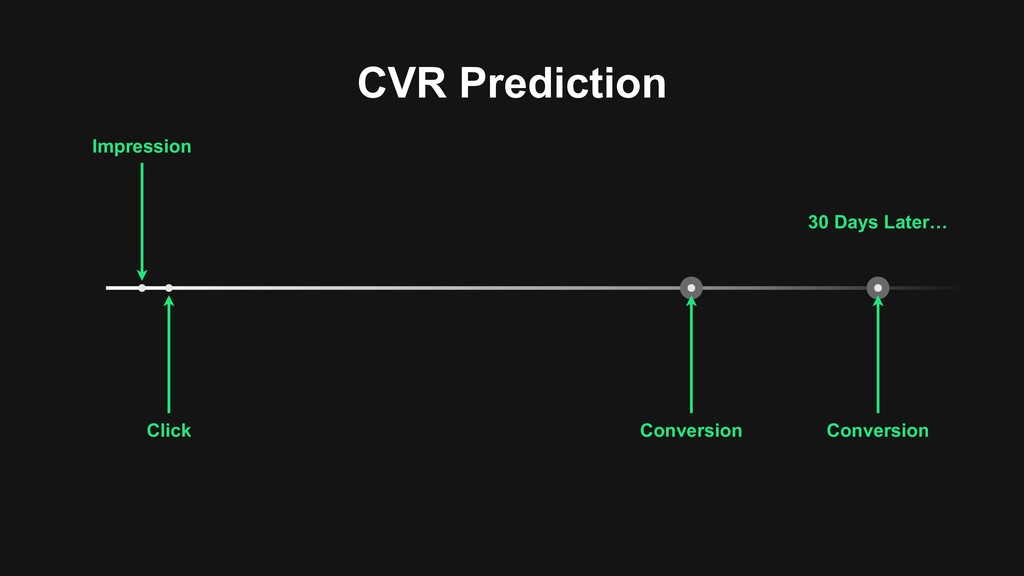 CVR Prediction Impression Click Conversion Conv...