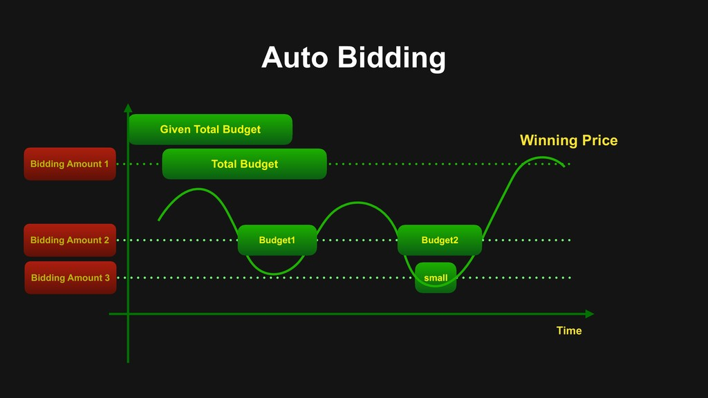 Given Total Budget Auto Bidding small Bidding A...