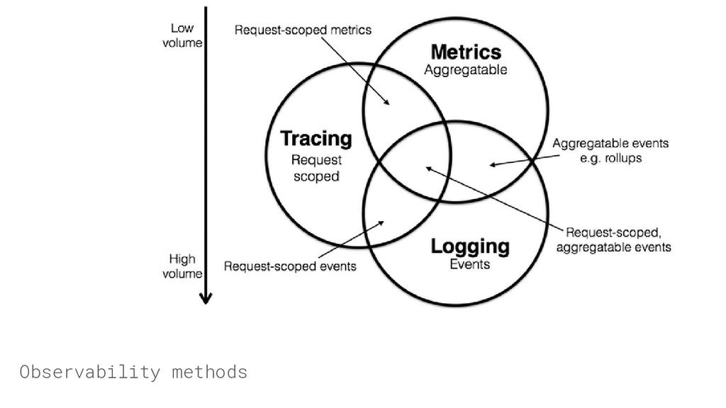 Observability methods