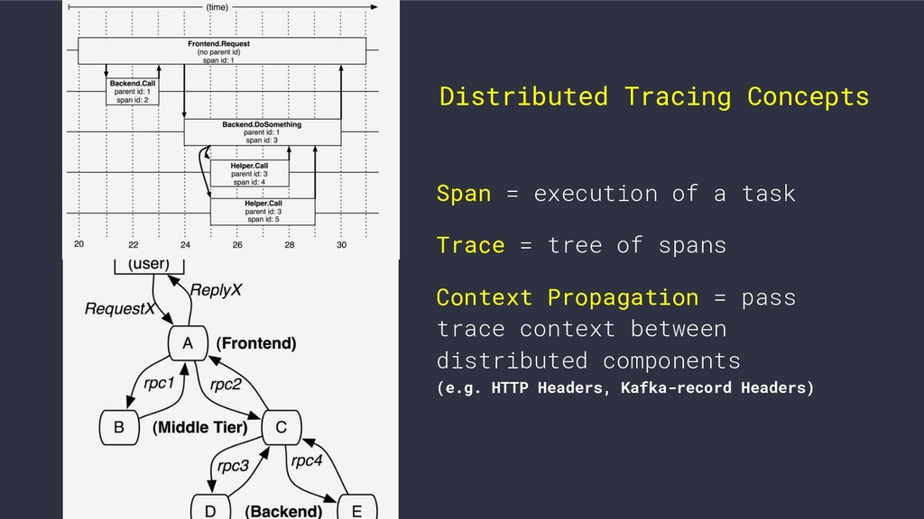 Span = execution of a task Trace = tree of span...