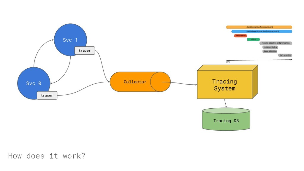 How does it work? Svc 0 Svc 1 tracer tracer Col...