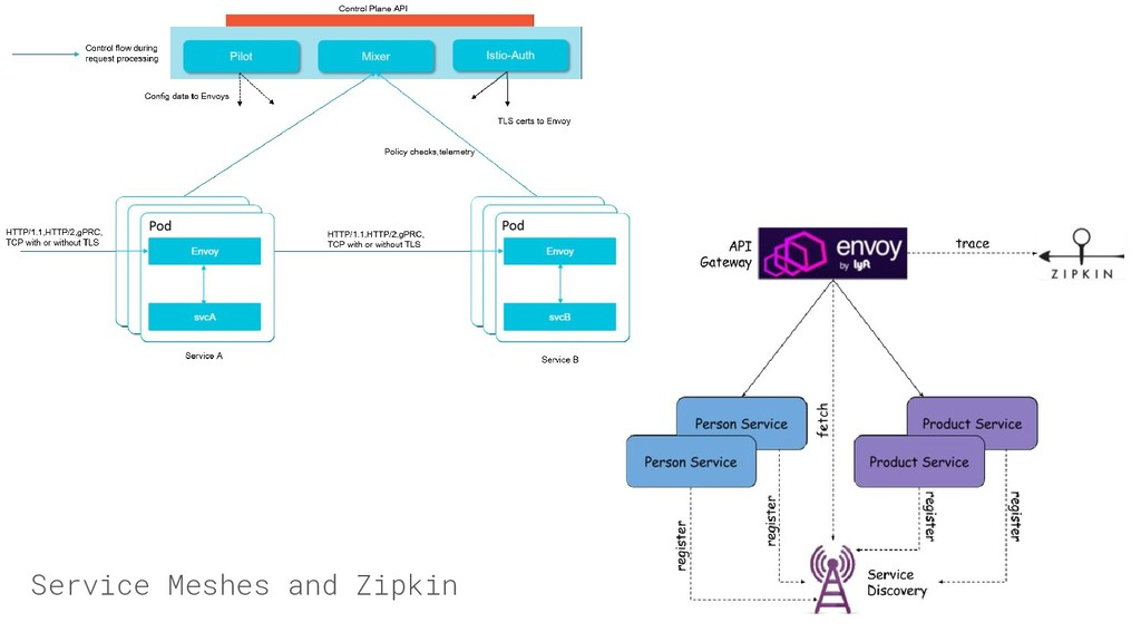 Service Meshes and Zipkin