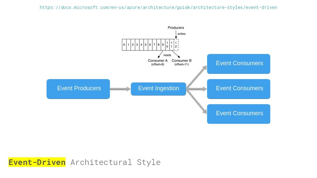 Event-Driven Architectural Style https://docs.m...