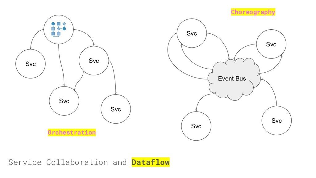 Service Collaboration and Dataflow Svc Svc Svc ...
