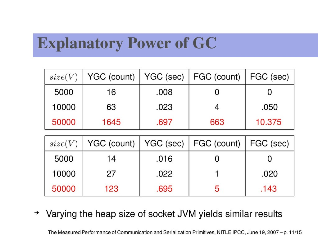 Explanatory Power of GC size(V ) YGC (count) YG...
