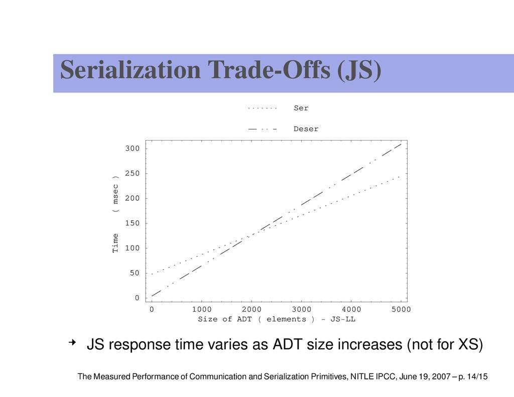 Serialization Trade-Offs (JS) 0 1000 2000 3000 ...