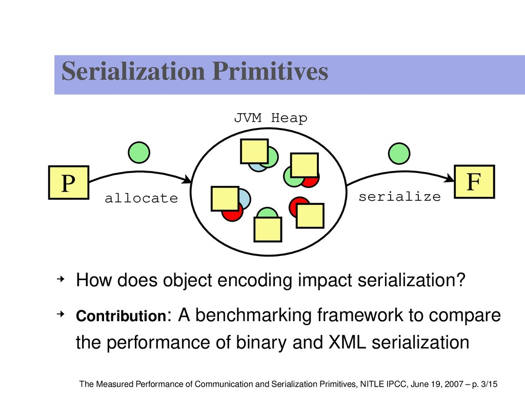 Serialization Primitives F P JVM Heap allocate ...