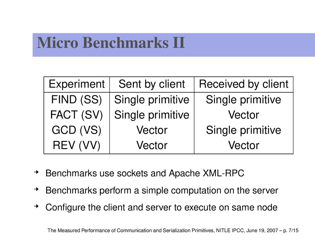Micro Benchmarks II Experiment Sent by client R...