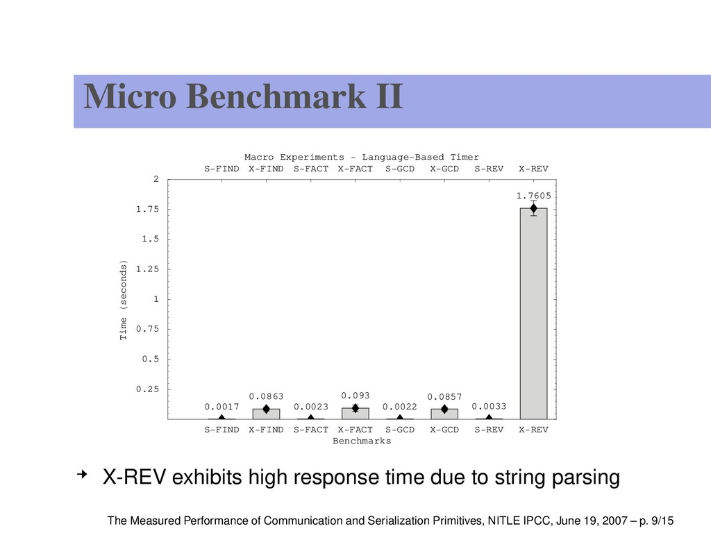 Micro Benchmark II S FIND X FIND S FACT X FACT ...