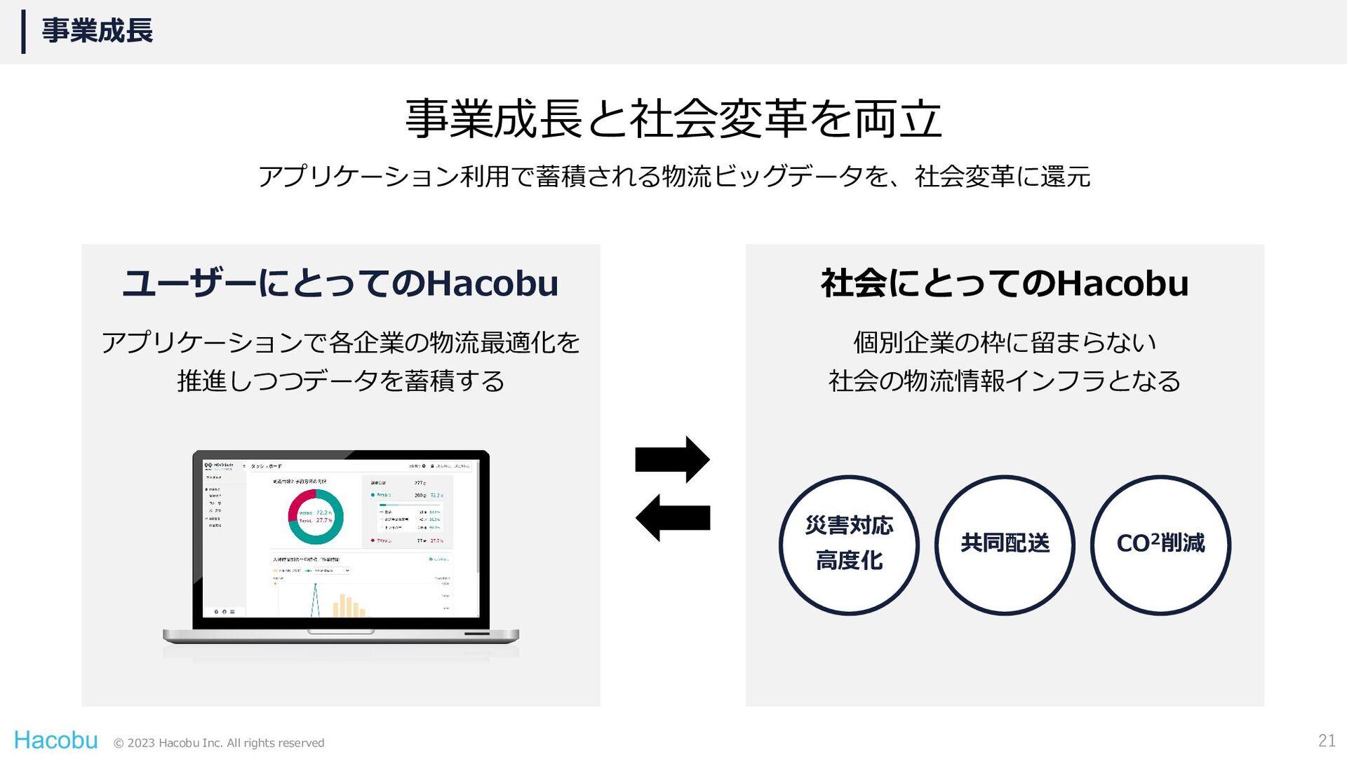 © 2021 Hacobu Inc. All rights reserved 事業成長 事業成...