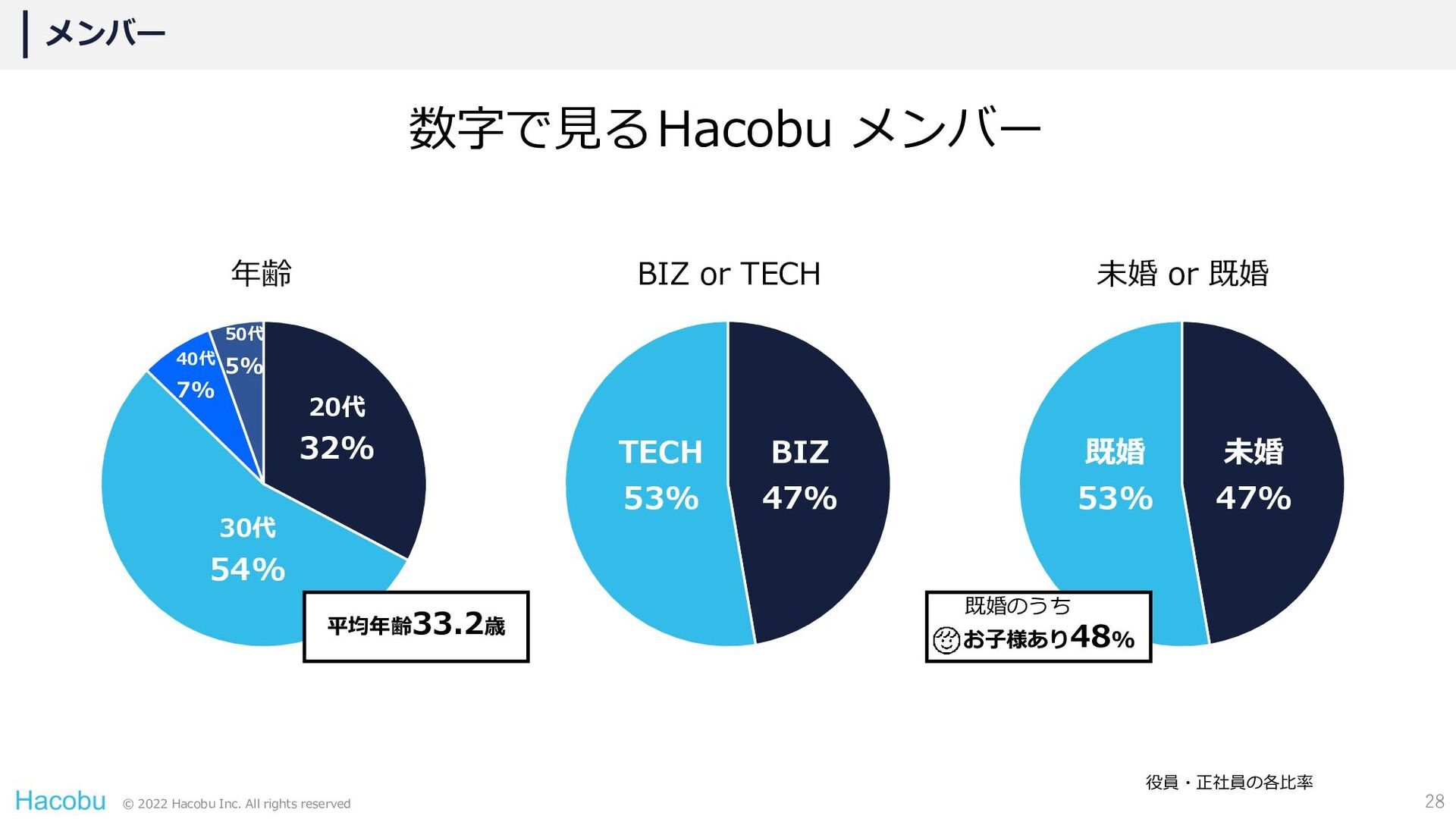 © 2021 Hacobu Inc. All rights reserved 経営会議 CEO...