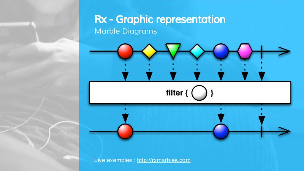 Rx - Graphic representation Marble Diagrams Liv...