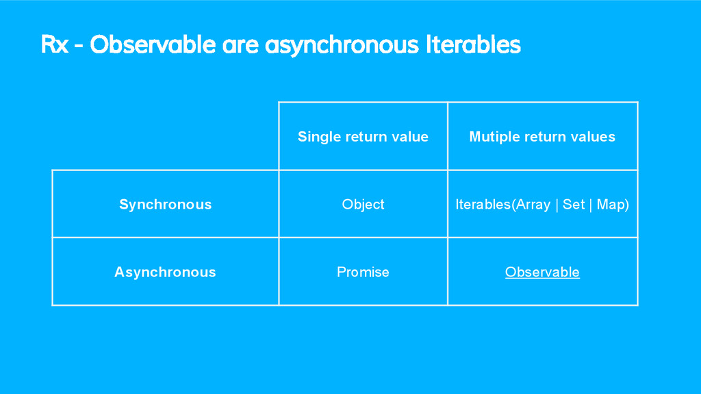 Rx - Observable are asynchronous Iterables Sing...
