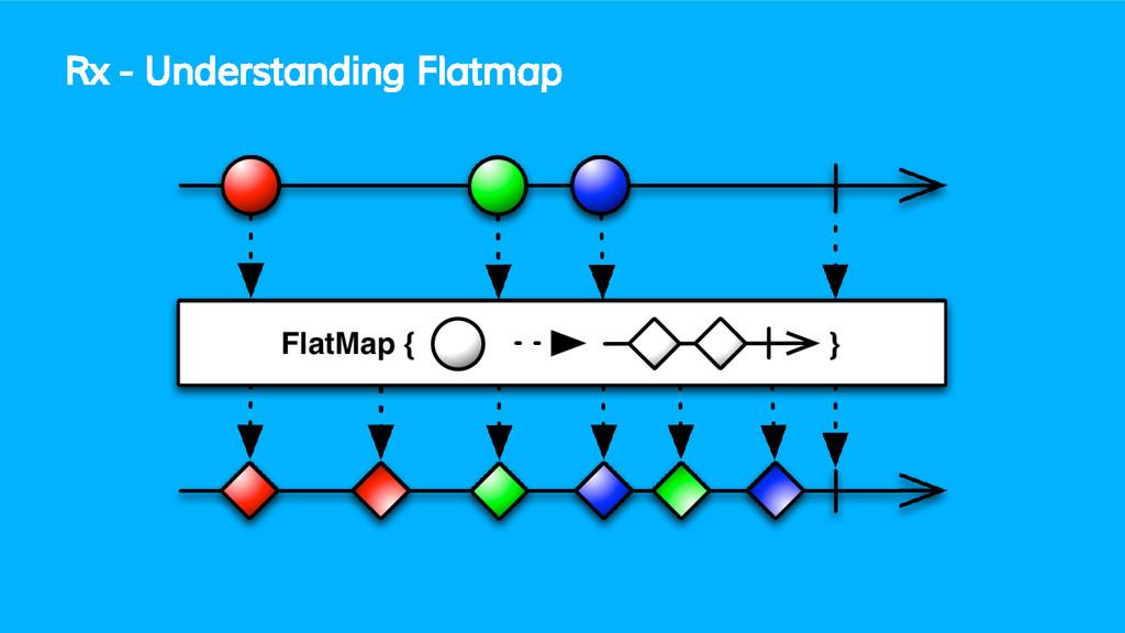 Rx - Understanding Flatmap