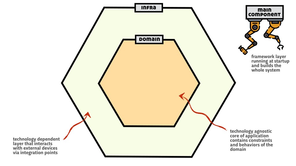 infra domain main component framework layer run...