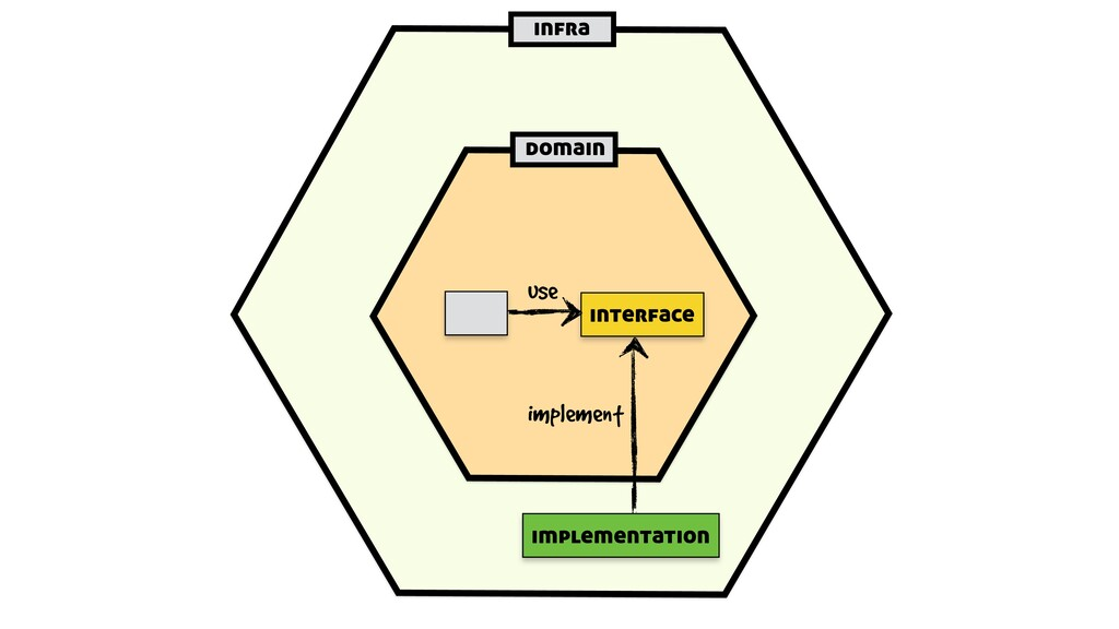 infra domain interface implementation use imple...
