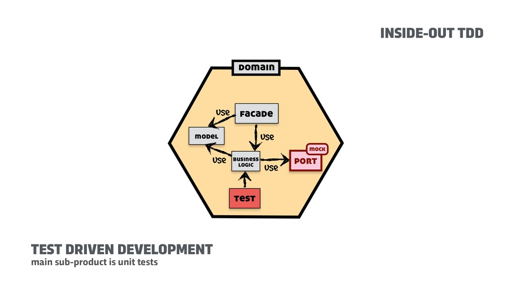 domain facade use use model use business logic ...