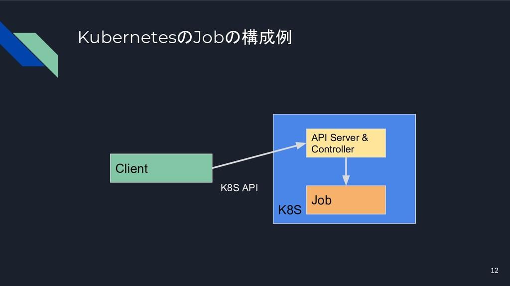 KubernetesのJobの構成例 12 Client K8S Job K8S API AP...