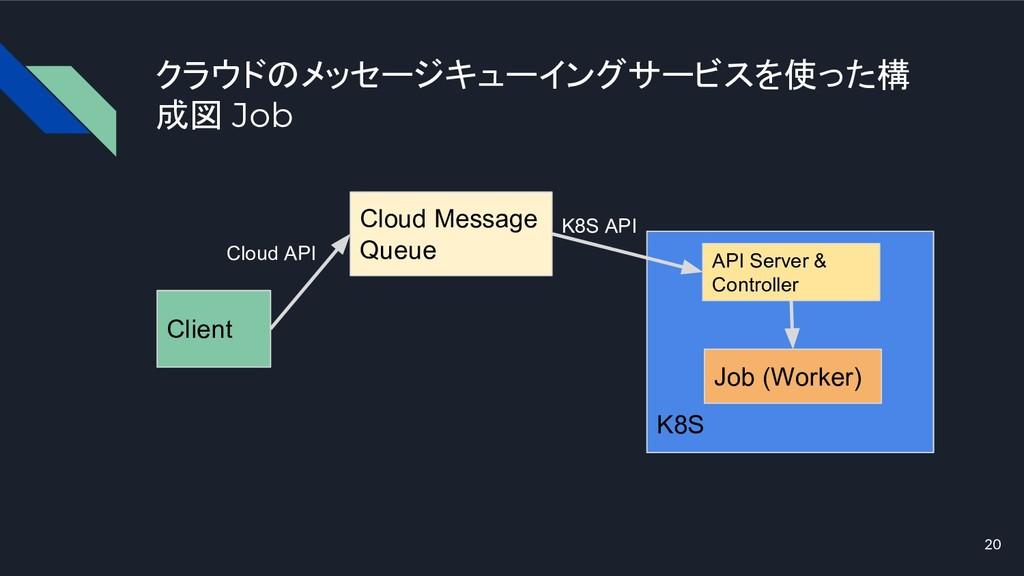 クラウドのメッセージキューイングサービスを使った構 成図 Job 20 Client K8S ...