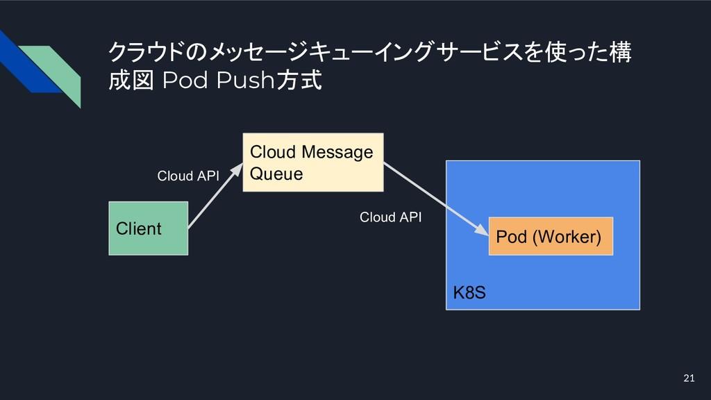 クラウドのメッセージキューイングサービスを使った構 成図 Pod Push方式 21 Clie...