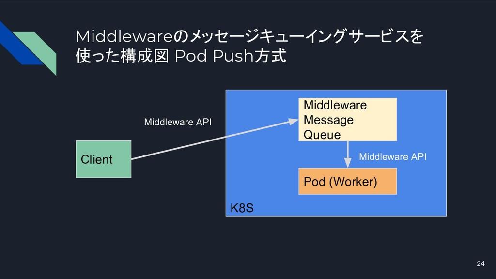 Middlewareのメッセージキューイングサービスを 使った構成図 Pod Push方式 2...