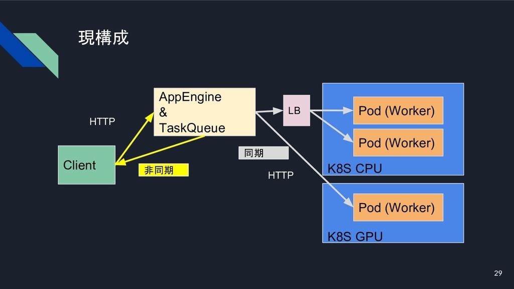 現構成 29 Client K8S CPU Pod (Worker) HTTP AppEngi...
