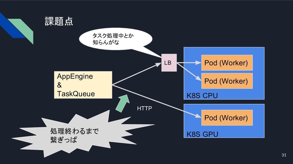 課題点 31 K8S CPU Pod (Worker) HTTP AppEngine & Ta...