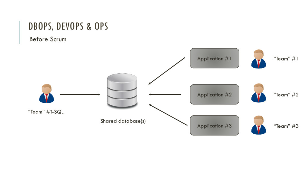 DBOPS, DEVOPS & OPS Before Scrum Application #1...