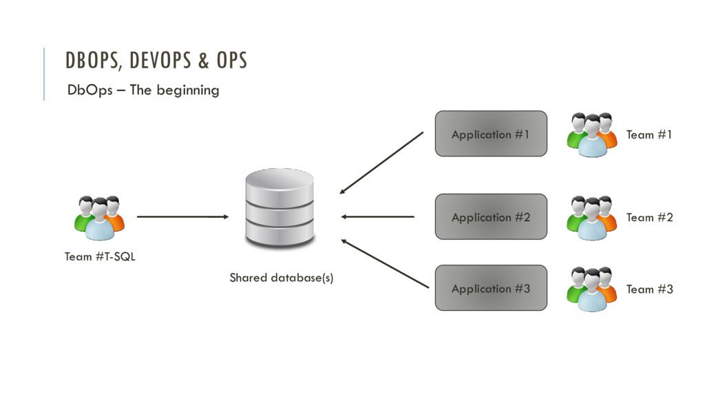 DBOPS, DEVOPS & OPS DbOps – The beginning Appli...