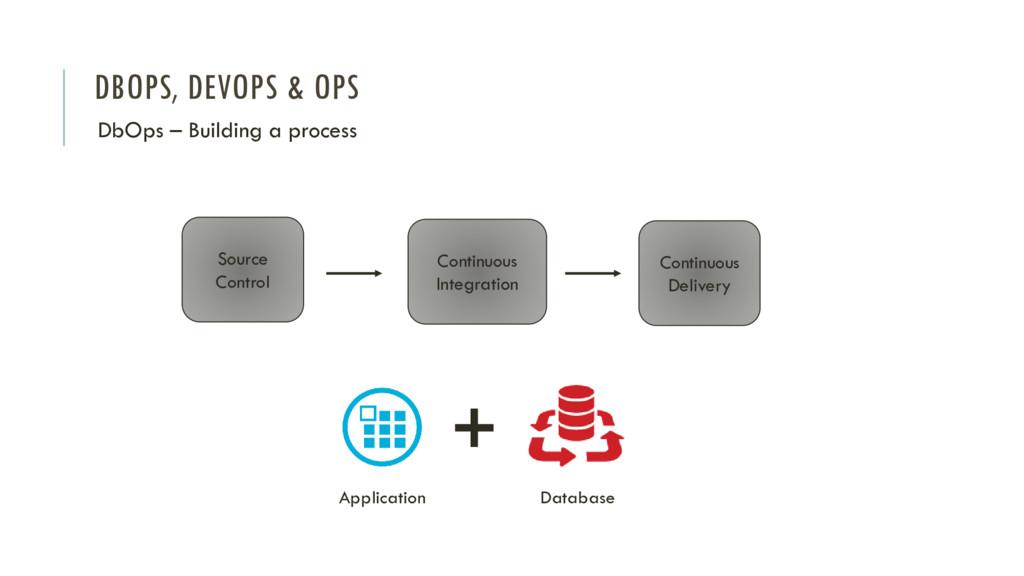 DBOPS, DEVOPS & OPS DbOps – Building a process ...