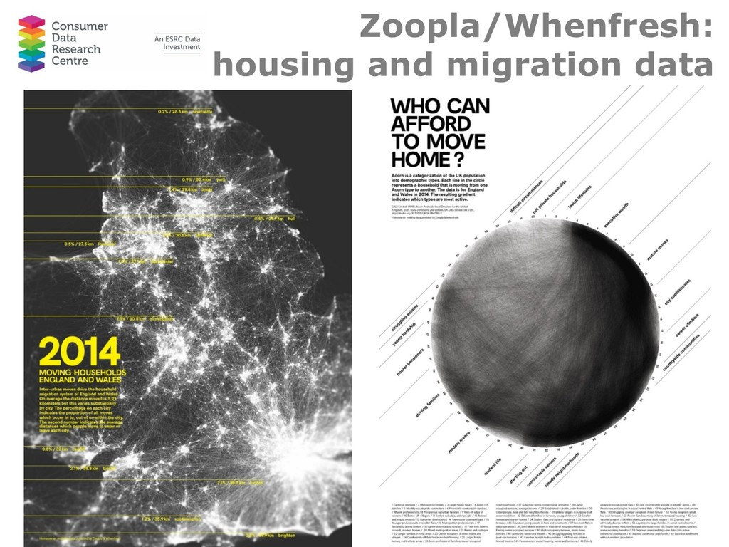 Zoopla/Whenfresh: housing and migration data