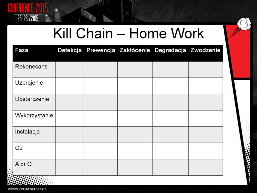 Kill Chain – Home Work Faza Detekcja Prewencja ...
