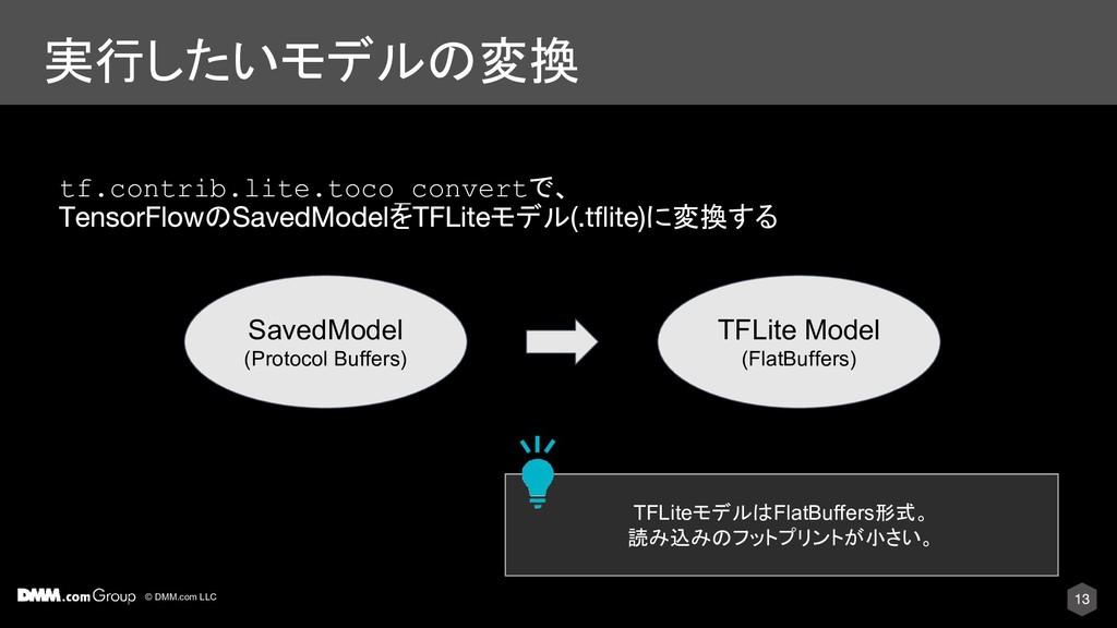 © DMM.com LLC 実行したいモデルの変換 tf.contrib.lite.toco_...