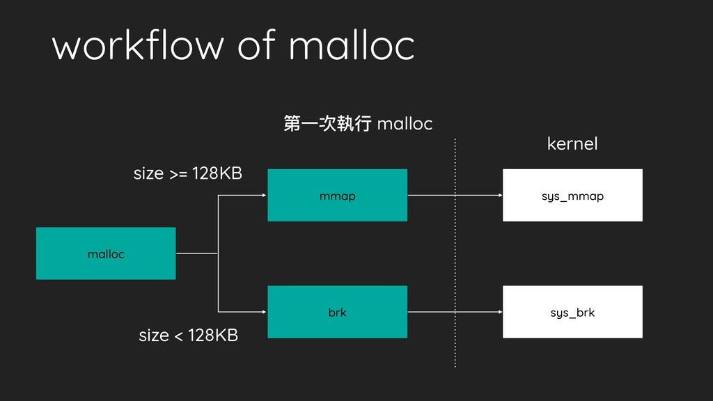 workflow of malloc malloc 第⼀次執⾏ malloc mmap brk ...
