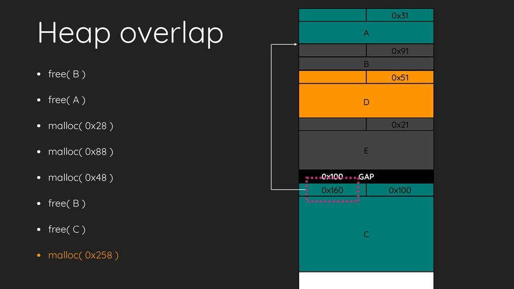 0x100 GAP Heap overlap • free( B ) • free( A ) ...