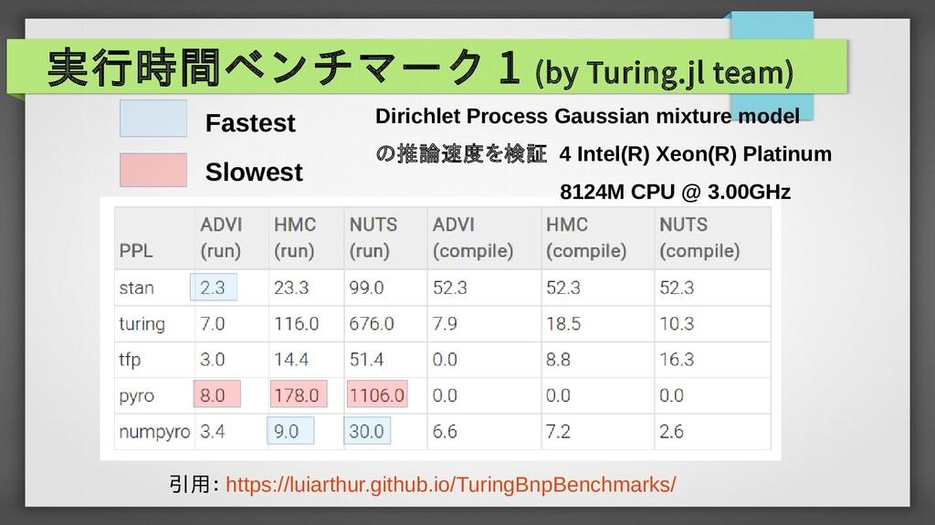 実行時間ベンチマーク 1 (by Turing.jl team) Slowest Fastes...