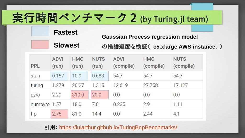 実行時間ベンチマーク 2 (by Turing.jl team) Slowest Fastes...
