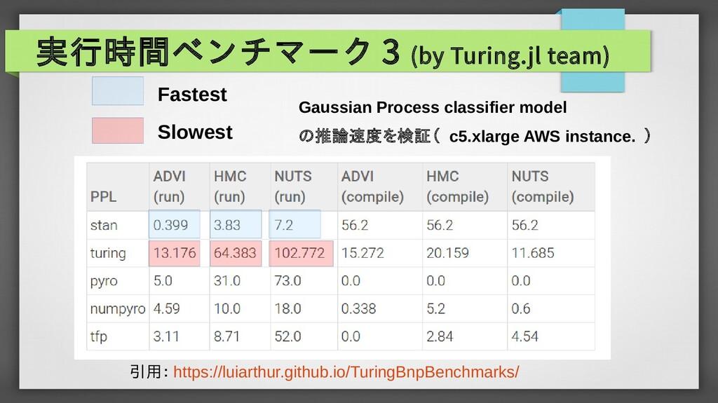 実行時間ベンチマーク 3 (by Turing.jl team) Slowest Fastes...