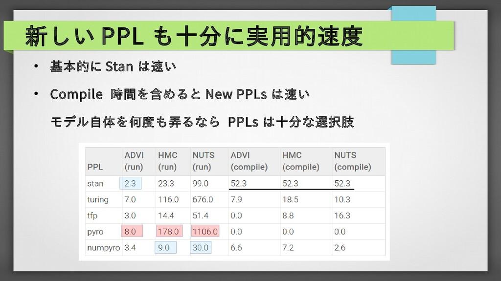 新しい PPL も十分に実用的速度 ● 基本的に Stan は速い ● Compile 時間を...